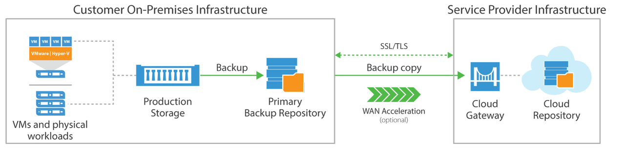 Veeam Cloud Connect Service Provider